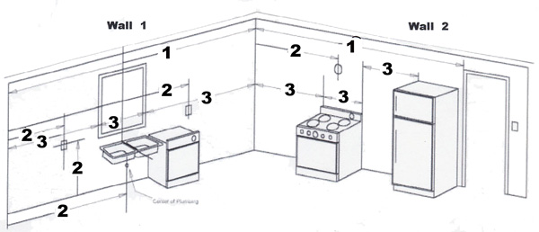 Measuring For New Kitchen Cabinet Installation - Kitchen Cabinet ...